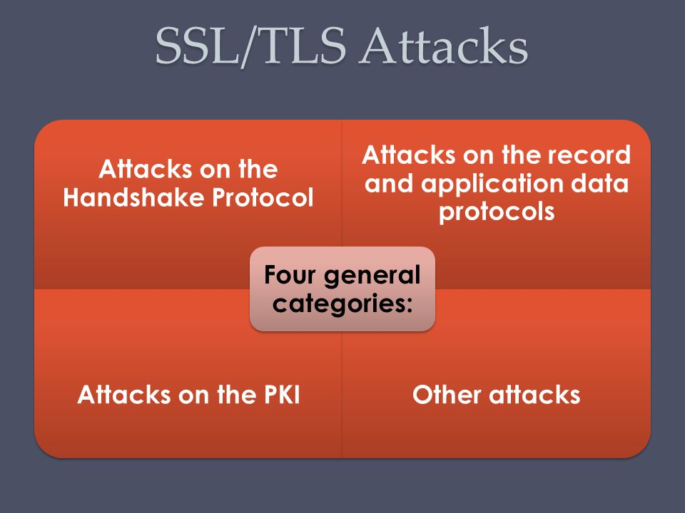 SSL/TLS Attacks Attacks on the Handshake Protocol Attacks on the record and application data protocols Attacks on the PKIOther attacks Four general ca