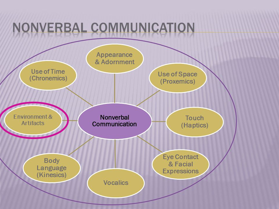 Nonverbal Communication Appearance & Adornment Use of Space (Proxemics) Touch (Haptics) Eye Contact & Facial Expressions Vocalics Body Language (Kinesics) Environment & Artifacts Use of Time (Chronemics)