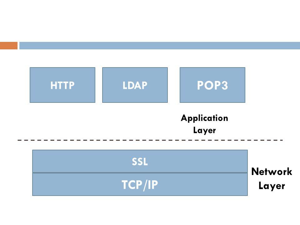 HTTPLDAP POP3 SSL TCP/IP Application Layer Network Layer