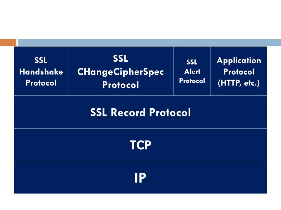 SSL Handshake Protocol SSL CHangeCipherSpec Protocol SSL Alert Protocol Application Protocol (HTTP, etc.) SSL Record Protocol TCP IP