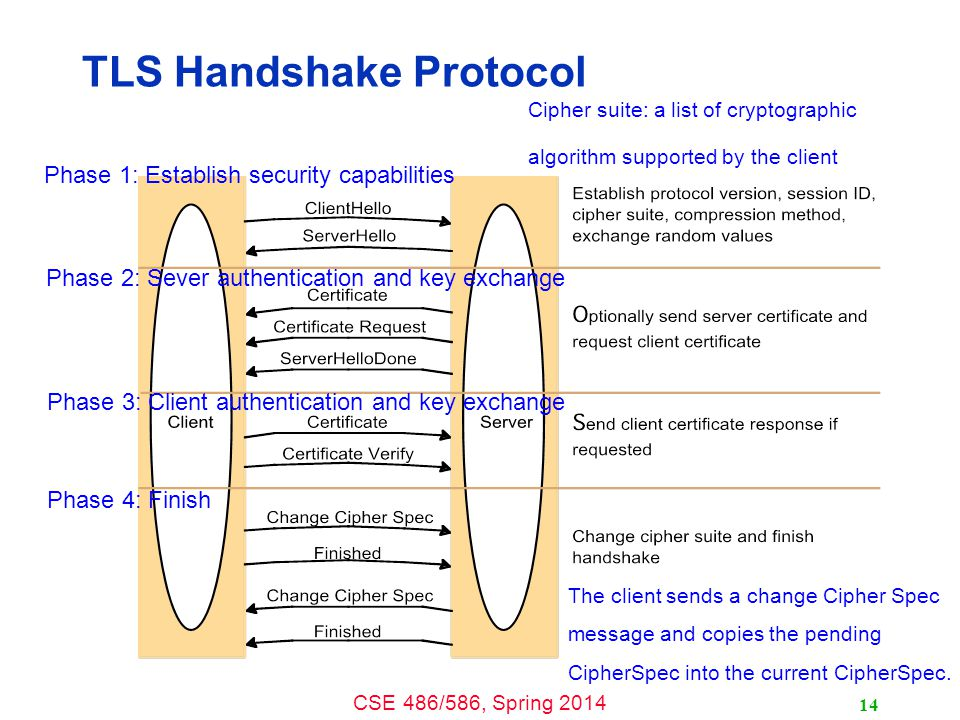 CSE 486/586, Spring 2014 TLS Handshake Protocol 14 Cipher suite: a list of cryptographic algorithm supported by the client The client sends a change Cipher Spec message and copies the pending CipherSpec into the current CipherSpec.