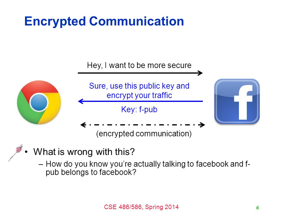 CSE 486/586, Spring 2014 Encrypted Communication What is wrong with this.