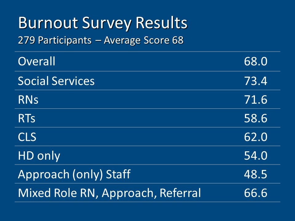 Burnout Survey Results 279 Participants – Average Score 68 Overall68.0 Social Services73.4 RNs71.6 RTs58.6 CLS62.0 HD only54.0 Approach (only) Staff48.5 Mixed Role RN, Approach, Referral66.6