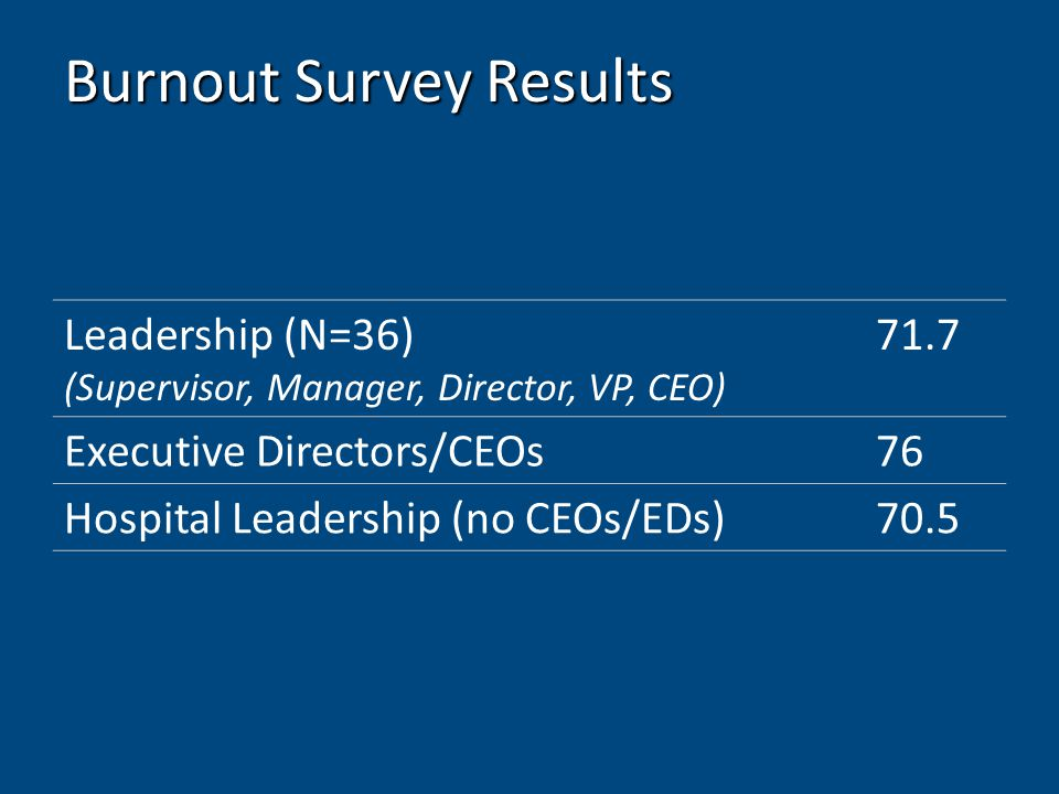 Burnout Survey Results Leadership (N=36) (Supervisor, Manager, Director, VP, CEO) 71.7 Executive Directors/CEOs76 Hospital Leadership (no CEOs/EDs)70.5