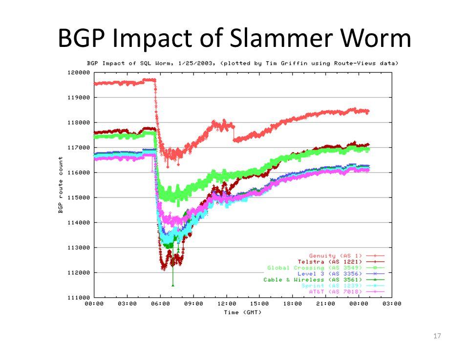 17 BGP Impact of Slammer Worm