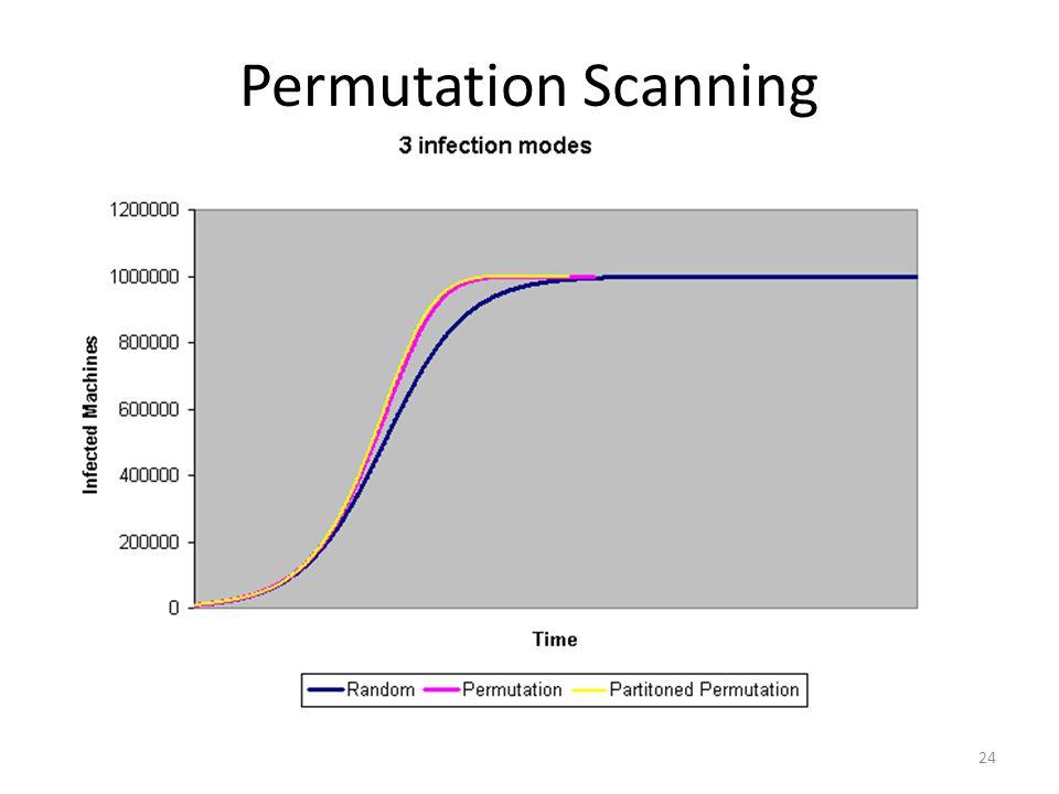 24 Permutation Scanning