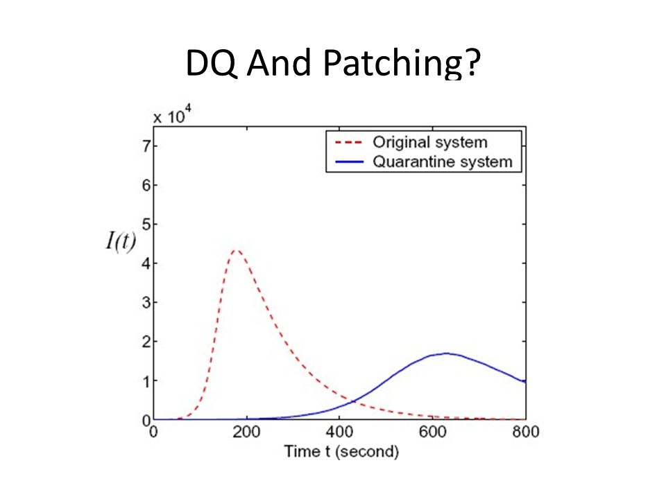 DQ And Patching