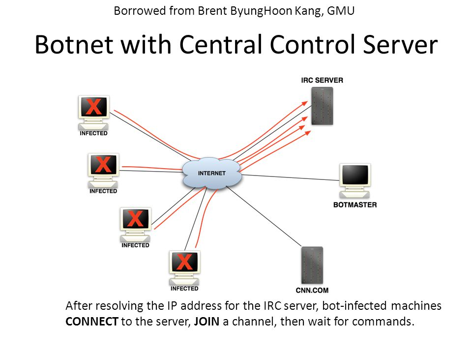 Botnet with Central Control Server After resolving the IP address for the IRC server, bot-infected machines CONNECT to the server, JOIN a channel, then wait for commands.