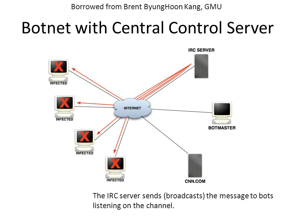 Botnet with Central Control Server The IRC server sends (broadcasts) the message to bots listening on the channel.