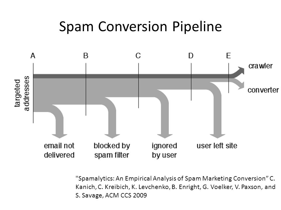 Spam Conversion Pipeline Spamalytics: An Empirical Analysis of Spam Marketing Conversion C.