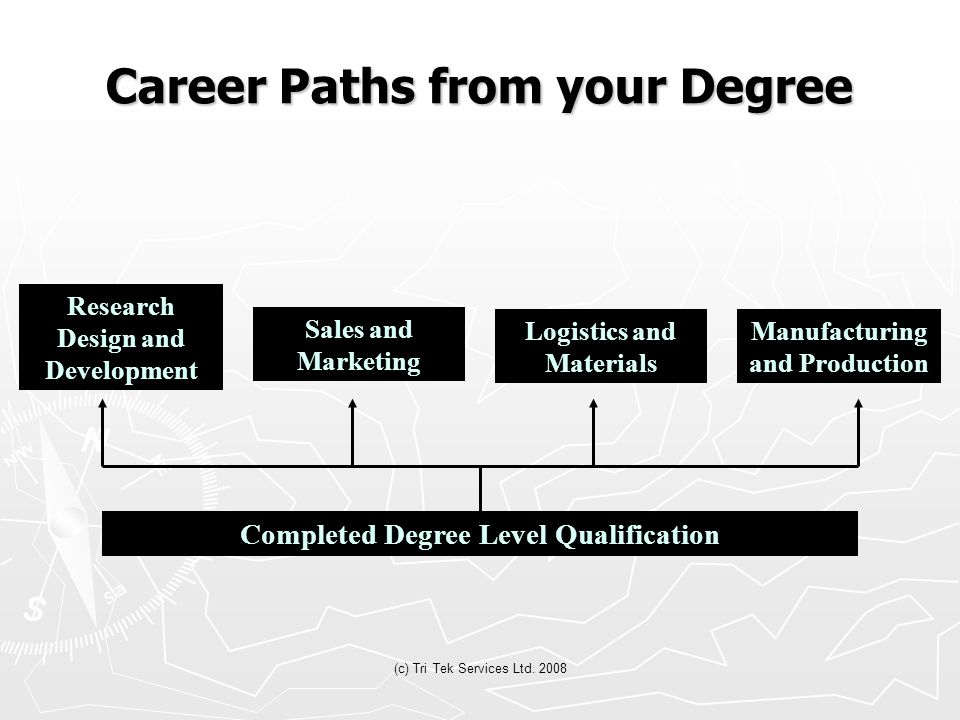 (c) Tri Tek Services Ltd. 2008 Career Paths from your Degree Completed Degree Level Qualification Research Design and Development Sales and Marketing
