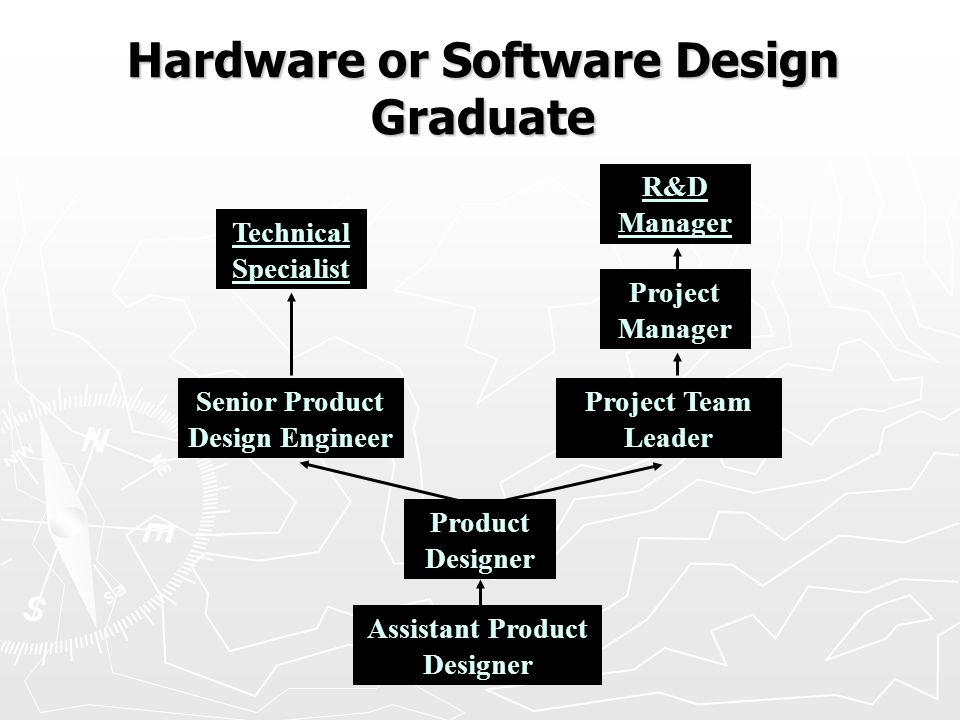 (c) Tri Tek Services Ltd. 2008 Hardware or Software Design Graduate Technical Specialist R&D Manager Senior Product Design Engineer Project Team Leade
