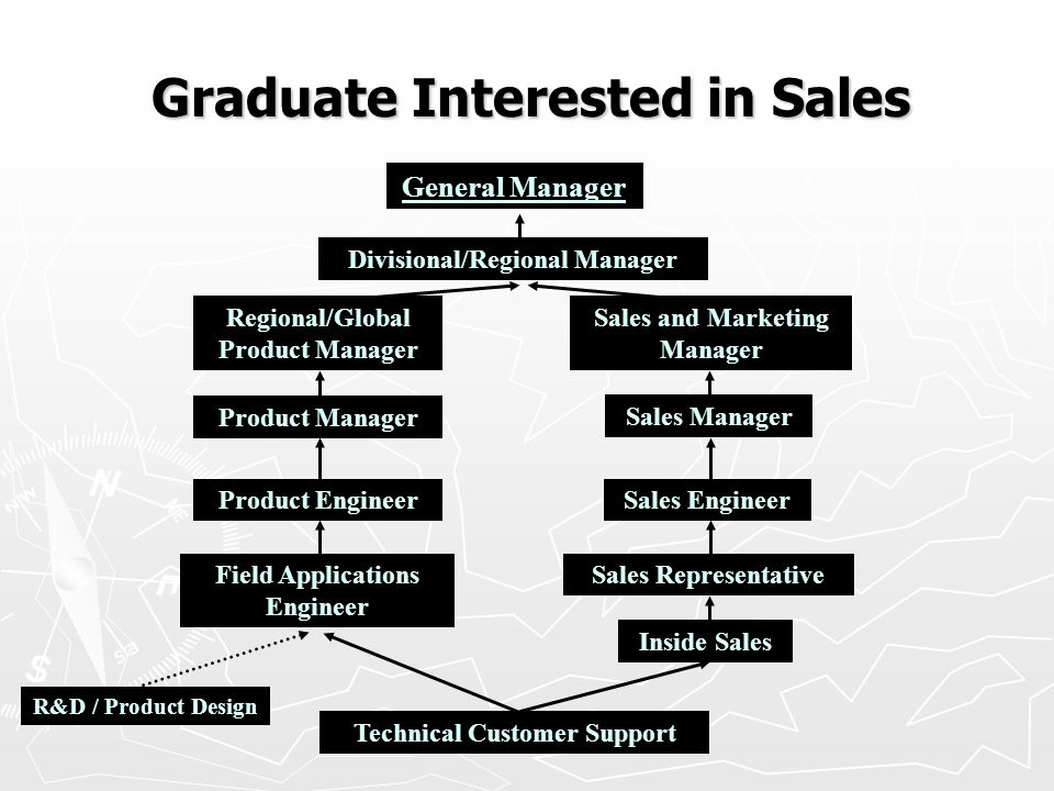(c) Tri Tek Services Ltd. 2008 Graduate Interested in Sales Technical Customer Support Inside Sales Sales Representative Sales EngineerProduct Enginee