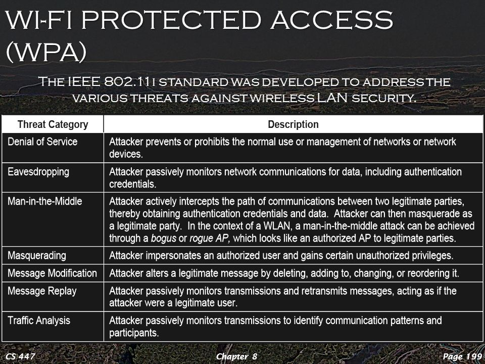WI-FI PROTECTED ACCESS (WPA) Page 199Chapter 8CS 447 The IEEE 802.11i standard was developed to address the various threats against wireless LAN security.