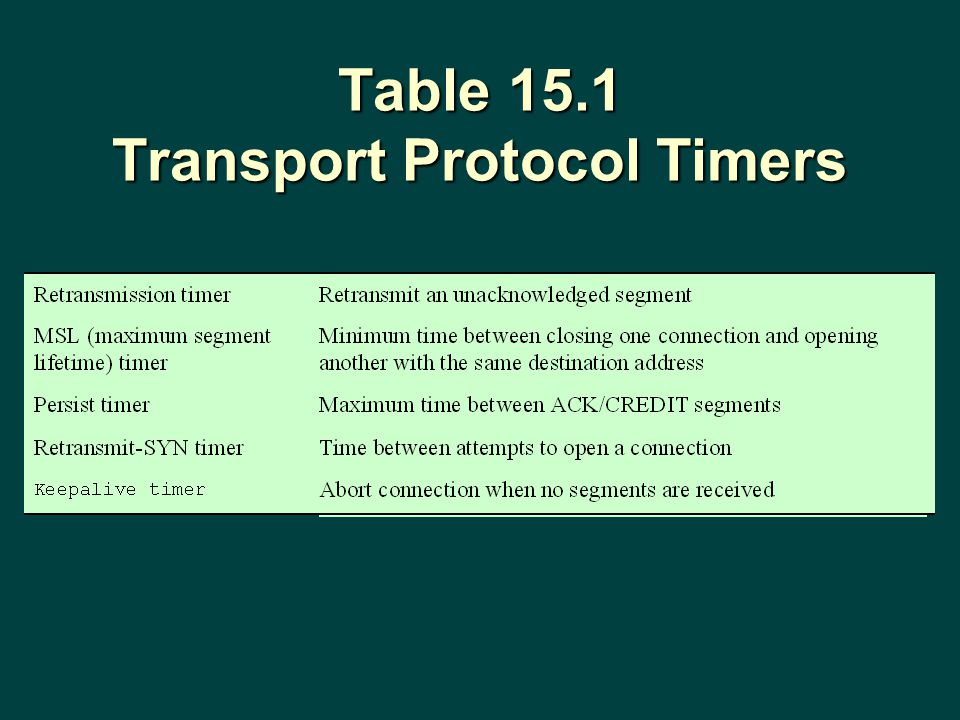 Table 15.1 Transport Protocol Timers