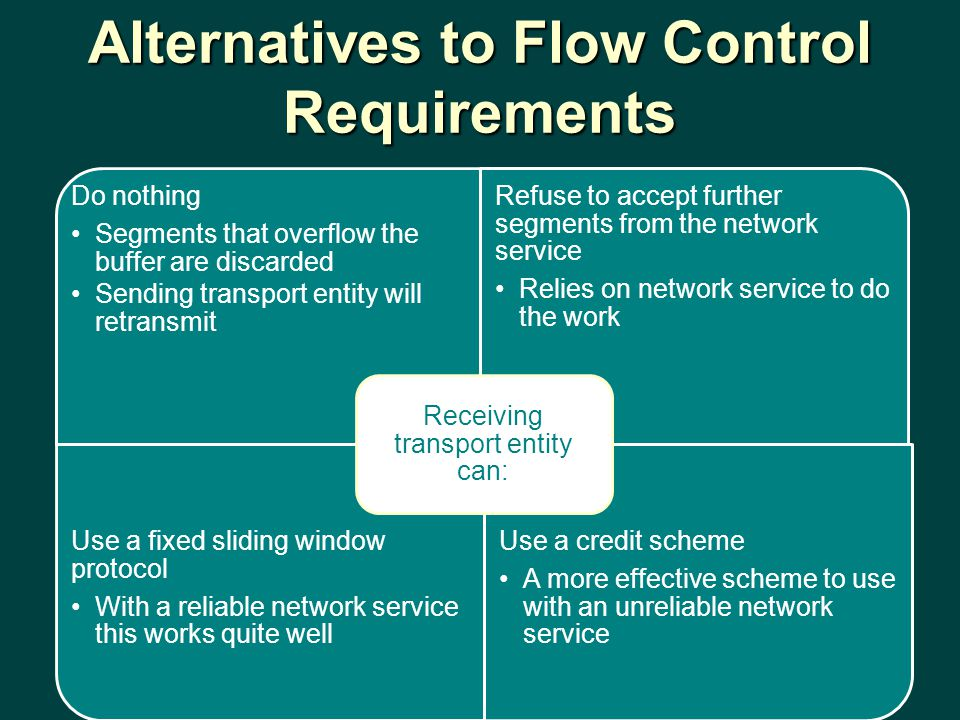 Alternatives to Flow Control Requirements Do nothing Segments that overflow the buffer are discarded Sending transport entity will retransmit Refuse to accept further segments from the network service Relies on network service to do the work Use a fixed sliding window protocol With a reliable network service this works quite well Use a credit scheme A more effective scheme to use with an unreliable network service Receiving transport entity can: