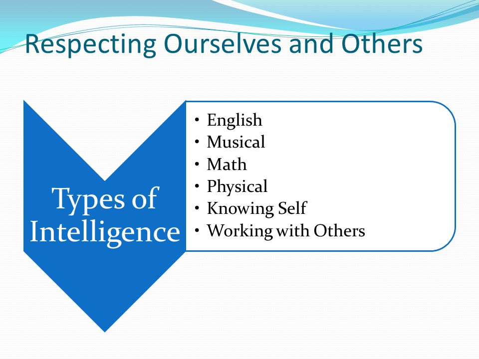 Respecting Ourselves and Others Types of Intelligence English Musical Math Physical Knowing Self Working with Others