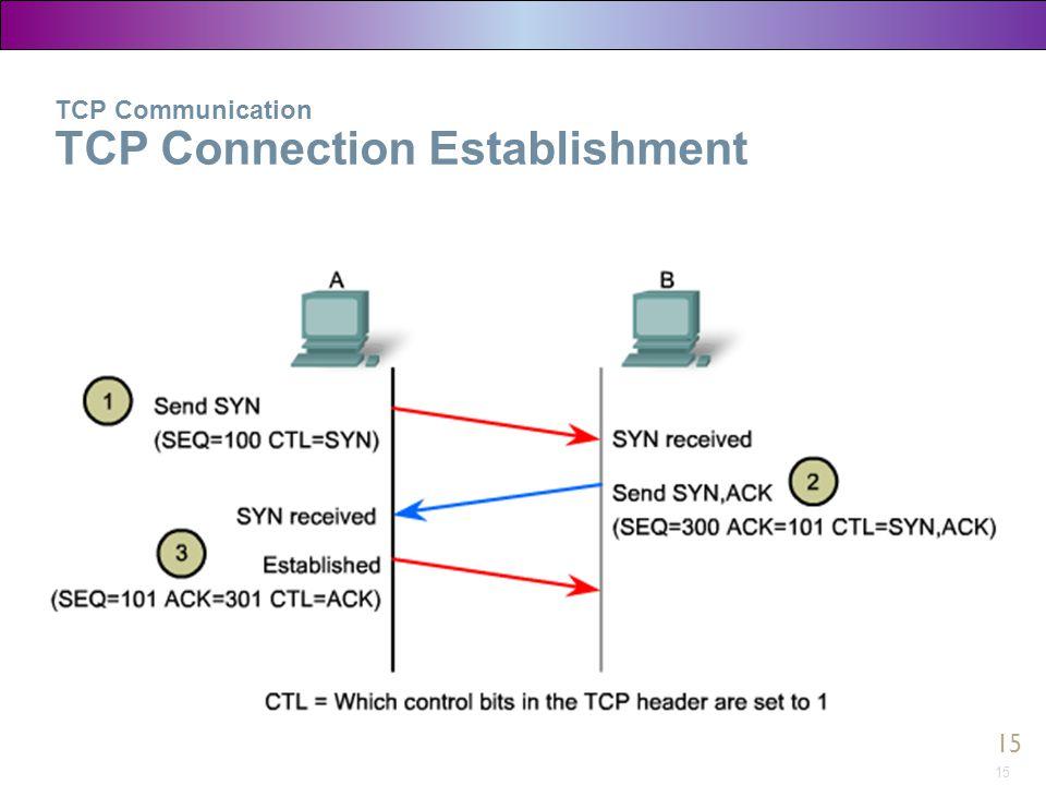 15 TCP Communication TCP Connection Establishment