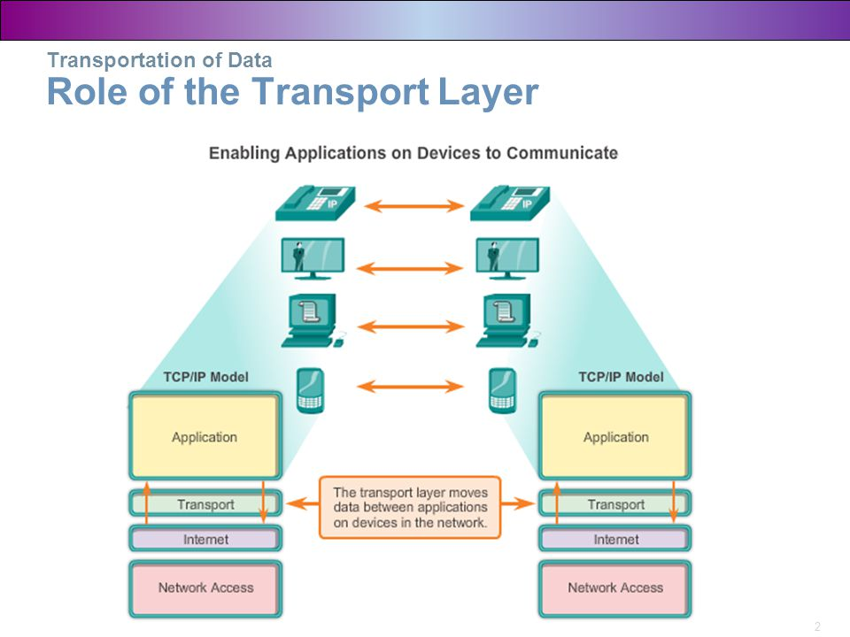 2 Transportation of Data Role of the Transport Layer