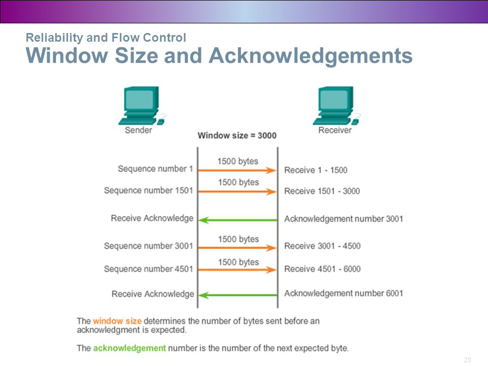 20 Reliability and Flow Control Window Size and Acknowledgements