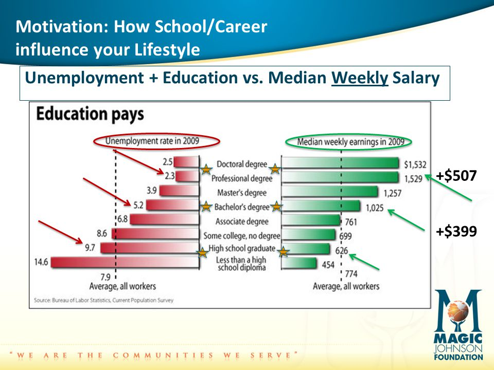 Motivation: How School/Career influence your Lifestyle Unemployment + Education vs.
