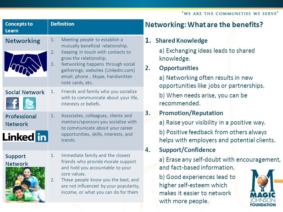 Concepts to Learn Definition Networking 1.Meeting people to establish a mutually beneficial relationship.