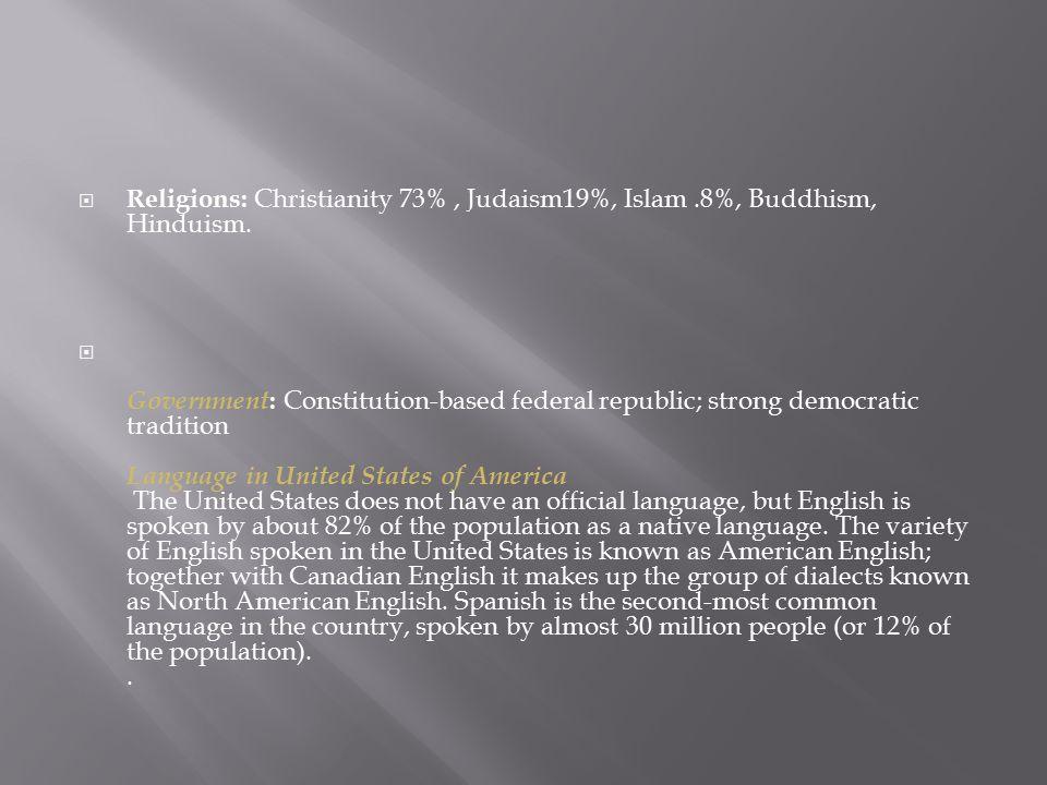  Religions: Christianity 73%, Judaism19%, Islam.8%, Buddhism, Hinduism.