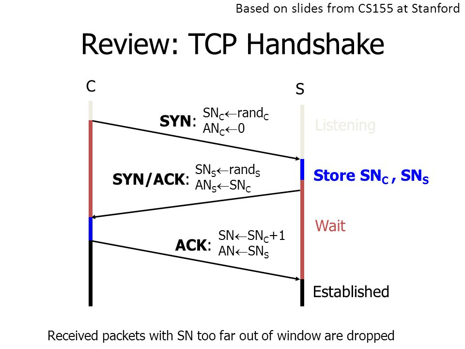 Review: TCP Handshake C S SYN: SYN/ACK: ACK: Listening Store SN C, SN S Wait Established SN C  rand C AN C  0 SN S  rand S AN S  SN C SN  SN C +1 AN  SN S Received packets with SN too far out of window are dropped Based on slides from CS155 at Stanford