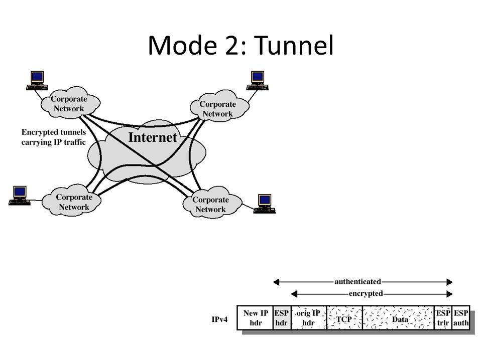 Mode 2: Tunnel
