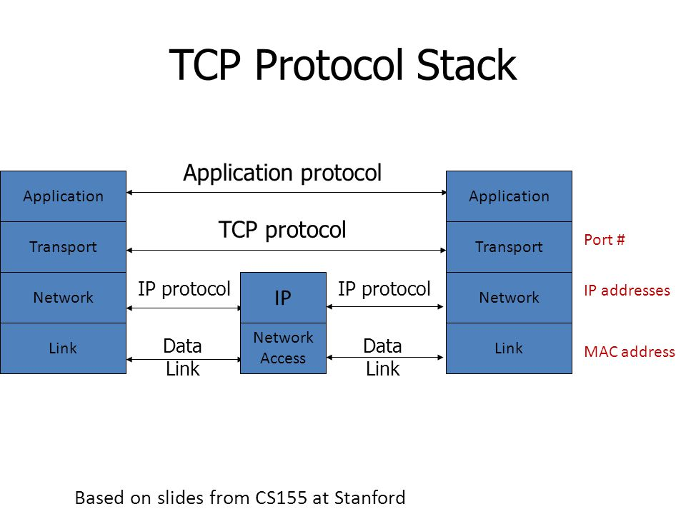 TCP Protocol Stack Application Transport Network Link Application protocol TCP protocol IP protocol Data Link IP Network Access IP protocol Data Link Application Transport Network Link Port # IP addresses MAC address Based on slides from CS155 at Stanford