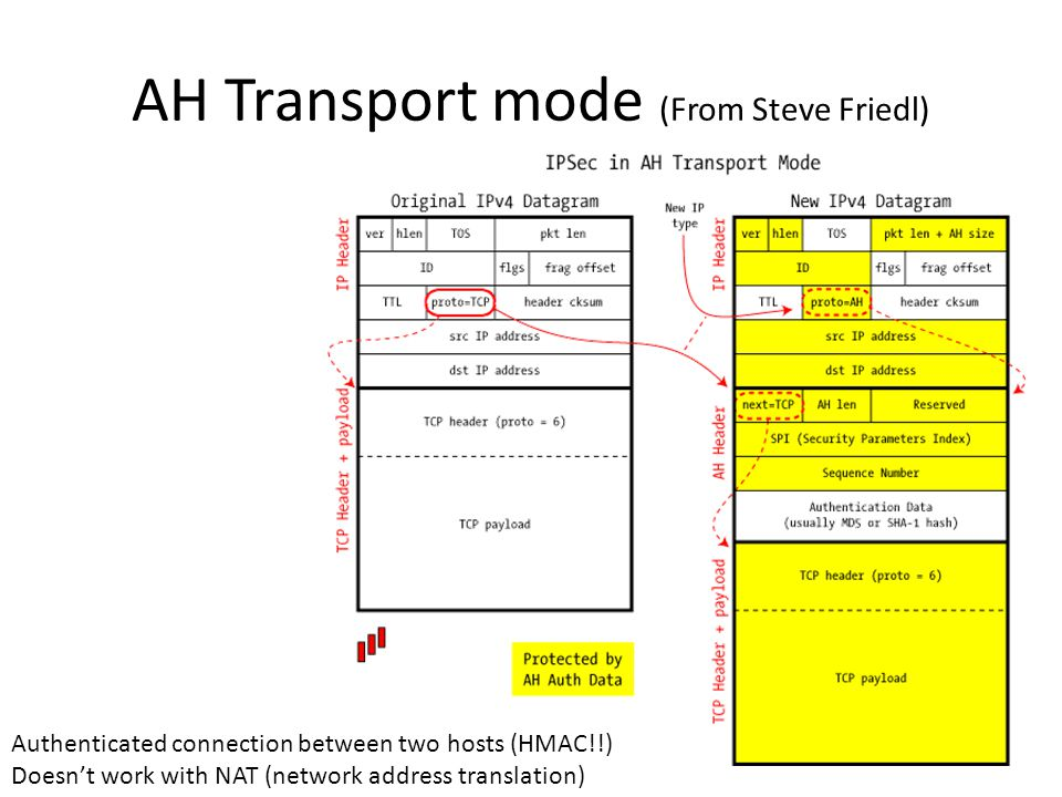 AH Transport mode (From Steve Friedl) Authenticated connection between two hosts (HMAC!!) Doesn't work with NAT (network address translation)