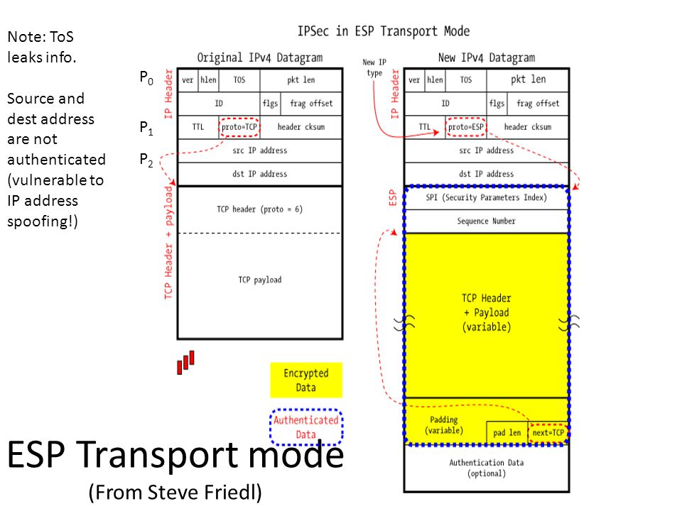 ESP Transport mode (From Steve Friedl) Note: ToS leaks info.