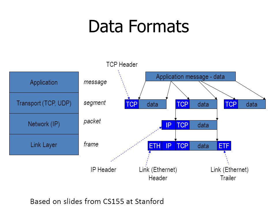 Data Formats Application Transport (TCP, UDP) Network (IP) Link Layer Application message - data TCPdataTCPdataTCPdata TCP Header dataTCPIP IP Header dataTCPIPETHETF Link (Ethernet) Header Link (Ethernet) Trailer segment packet frame message Based on slides from CS155 at Stanford