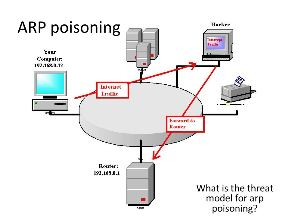 What is the threat model for arp poisoning