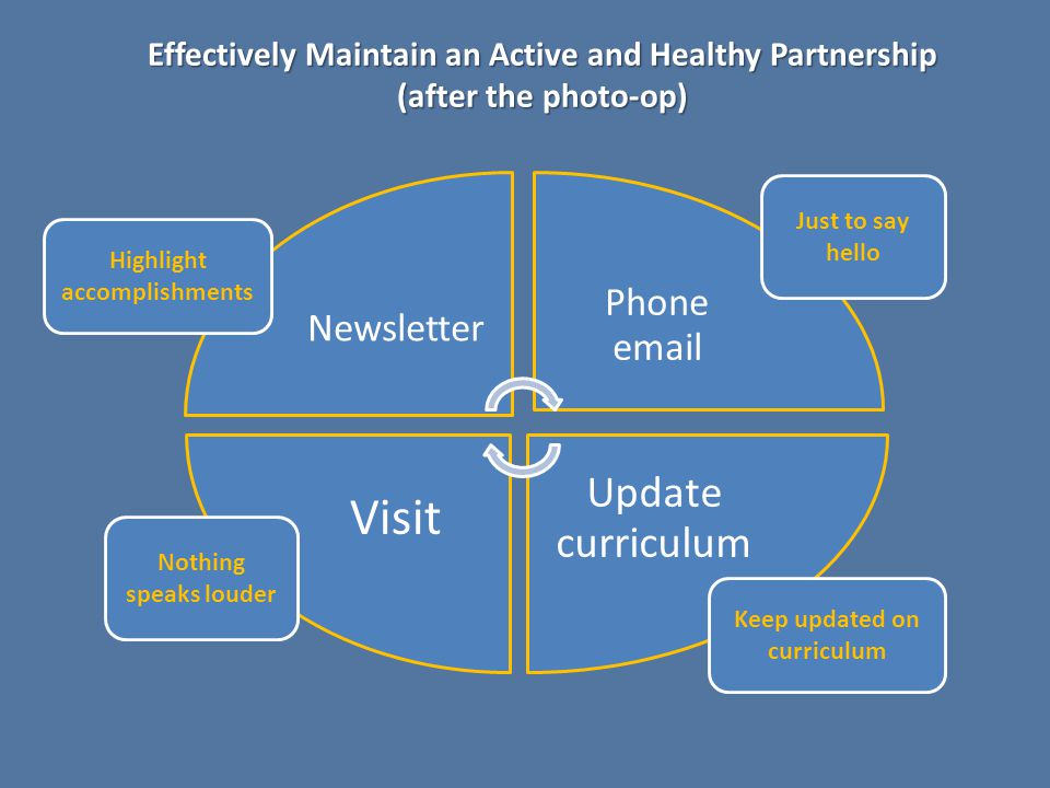 Effectively Maintain an Active and Healthy Partnership (after the photo-op) Newsletter Phone email Update curriculum Visit Highlight accomplishments Just to say hello Nothing speaks louder Keep updated on curriculum