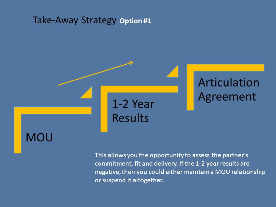 Take-Away Strategy Option #1 MOU 1-2 Year Results Articulation Agreement This allows you the opportunity to assess the partner's commitment, fit and delivery.