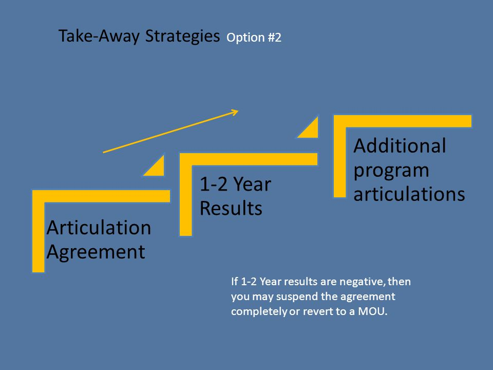 Take-Away Strategies Option #2 Articulation Agreement 1-2 Year Results Additional program articulations If 1-2 Year results are negative, then you may suspend the agreement completely or revert to a MOU.