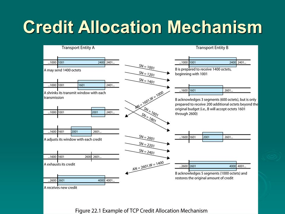 Credit Allocation Mechanism