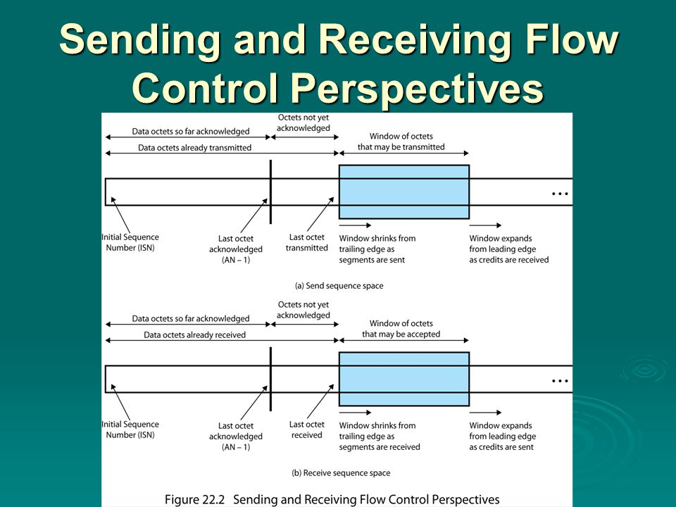 Sending and Receiving Flow Control Perspectives