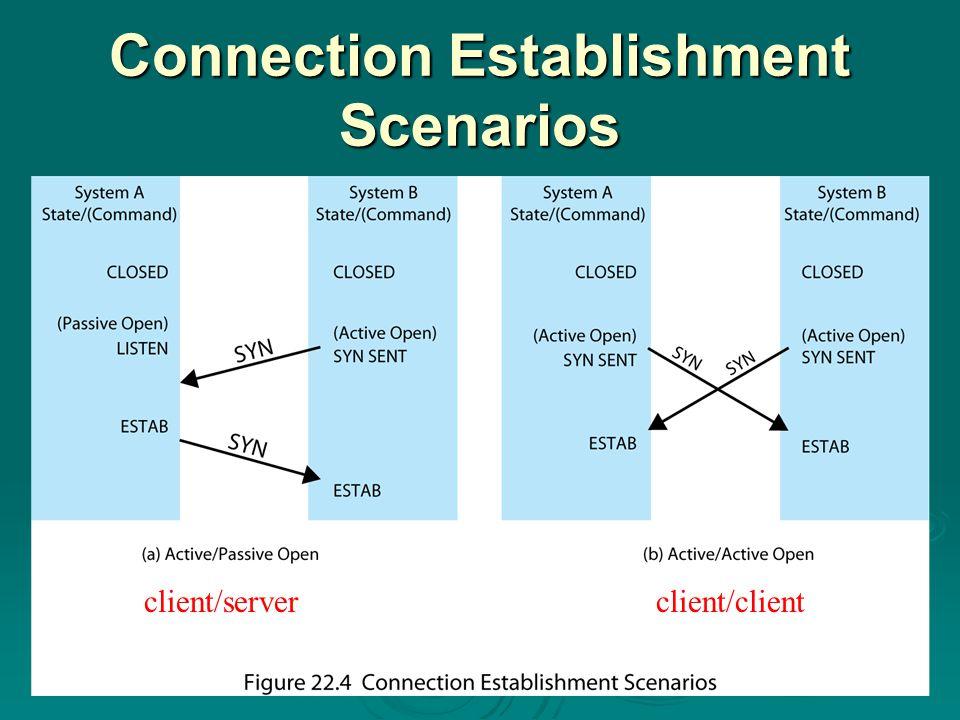 Connection Establishment Scenarios client/serverclient/client