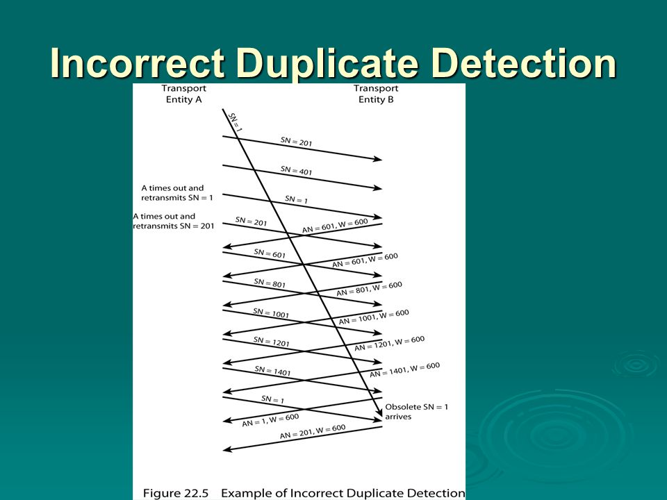 Incorrect Duplicate Detection