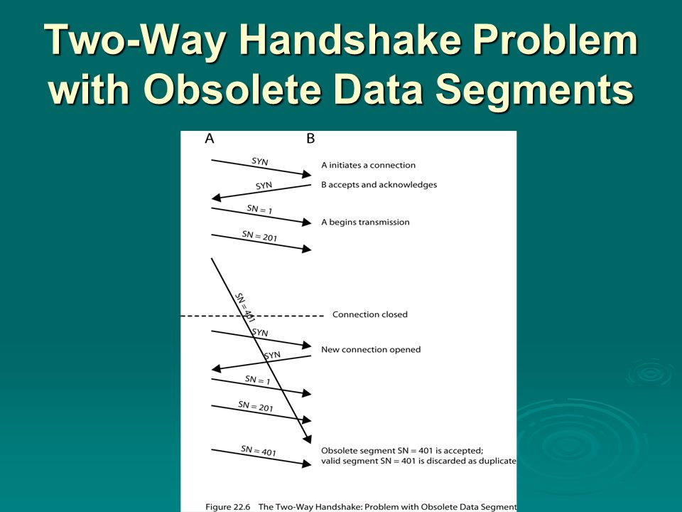 Two-Way Handshake Problem with Obsolete Data Segments