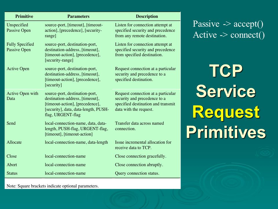 TCP Service Request Primitives Passive -> accept() Active -> connect()