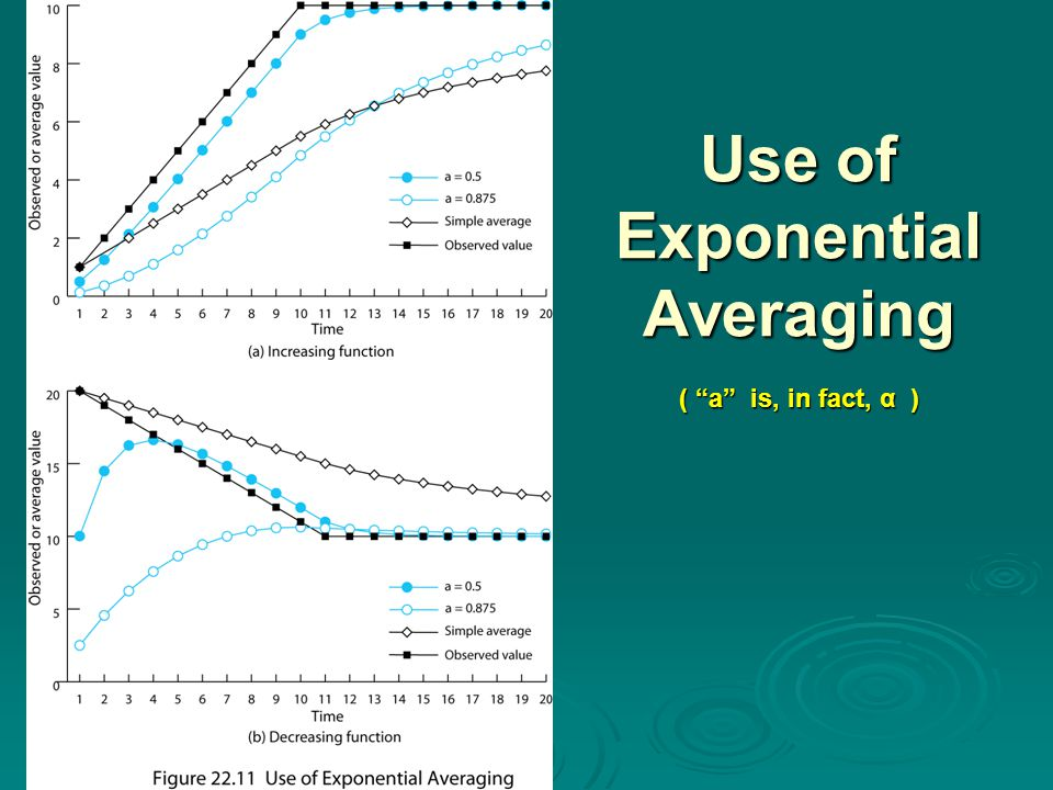 Use of Exponential Averaging ( a is, in fact, α )