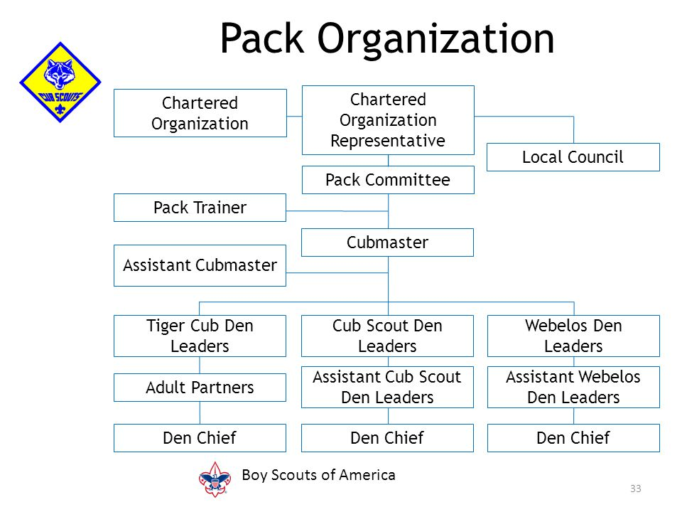 33 Pack Organization Chartered Organization Representative Pack Committee Cubmaster Cub Scout Den Leaders Assistant Cub Scout Den Leaders Den Chief Tiger Cub Den Leaders Adult Partners Den Chief Pack Trainer Assistant Cubmaster Webelos Den Leaders Assistant Webelos Den Leaders Den Chief Local Council Chartered Organization Boy Scouts of America