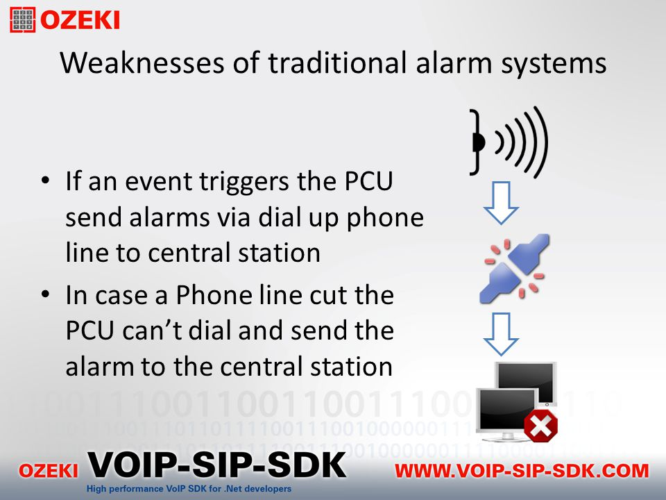 Weaknesses of traditional alarm systems If an event triggers the PCU send alarms via dial up phone line to central station In case a Phone line cut the PCU can't dial and send the alarm to the central station