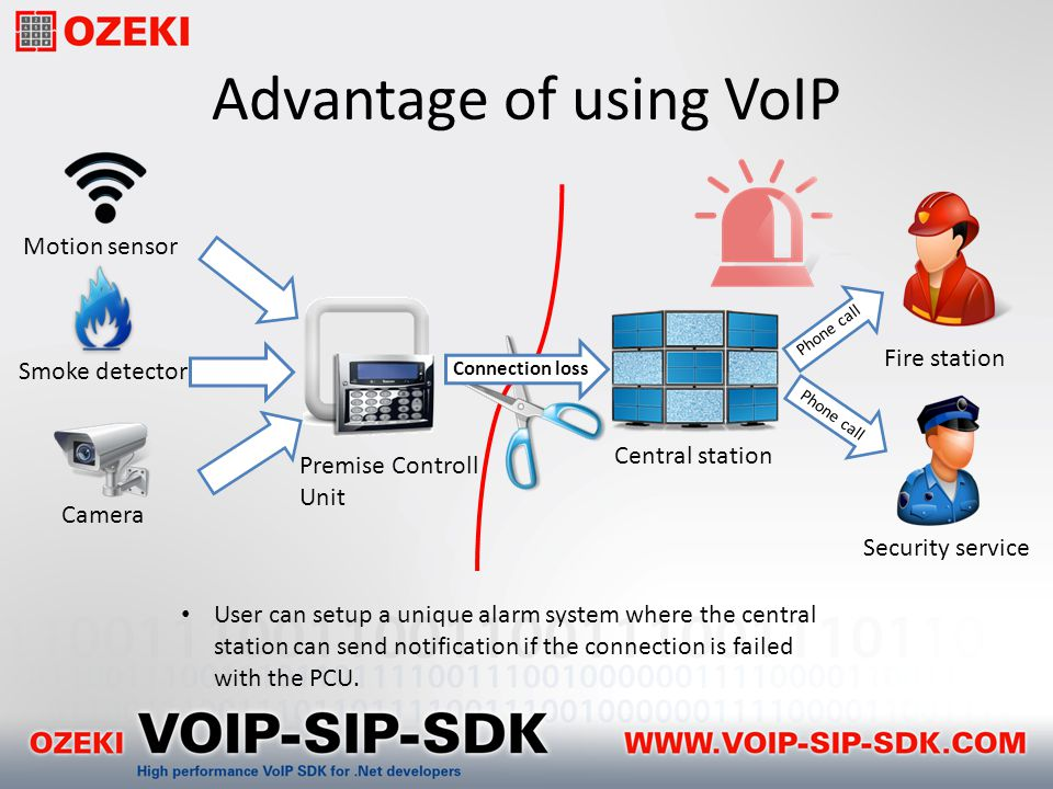 Advantage of using VoIP Motion sensor Security service Connection loss Phone call Premise Controll Unit Central station Smoke detector Camera Fire station User can setup a unique alarm system where the central station can send notification if the connection is failed with the PCU.