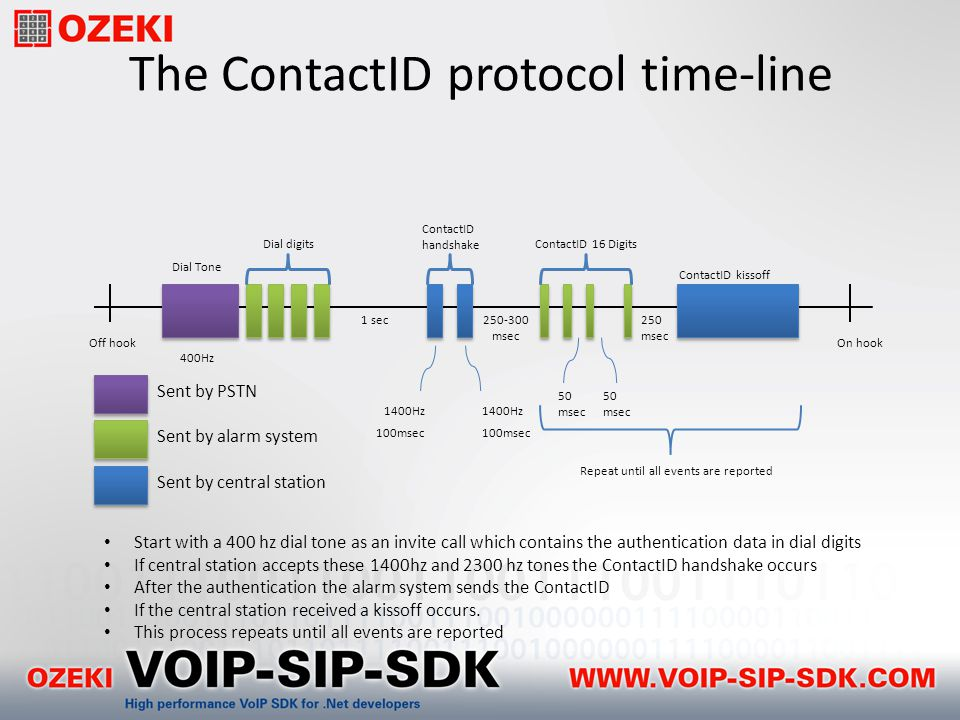The ContactID protocol time-line Off hook Dial Tone 400Hz 1 sec250-300 msec On hook Sent by PSTN Sent by alarm system Sent by central station Dial digits ContactID handshake ContactID 16 Digits ContactID kissoff 50 msec 250 msec 100msec 1400Hz Repeat until all events are reported Start with a 400 hz dial tone as an invite call which contains the authentication data in dial digits If central station accepts these 1400hz and 2300 hz tones the ContactID handshake occurs After the authentication the alarm system sends the ContactID If the central station received a kissoff occurs.
