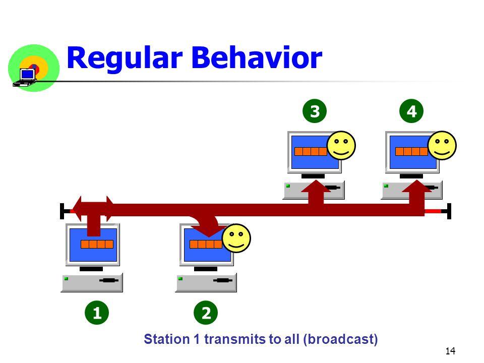 14 12 34 Regular Behavior Station 1 transmits to all (broadcast)
