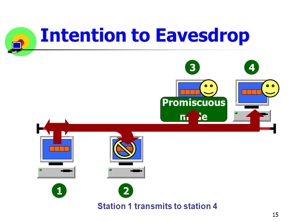 15 12 34 Intention to Eavesdrop Promiscuous mode Station 1 transmits to station 4